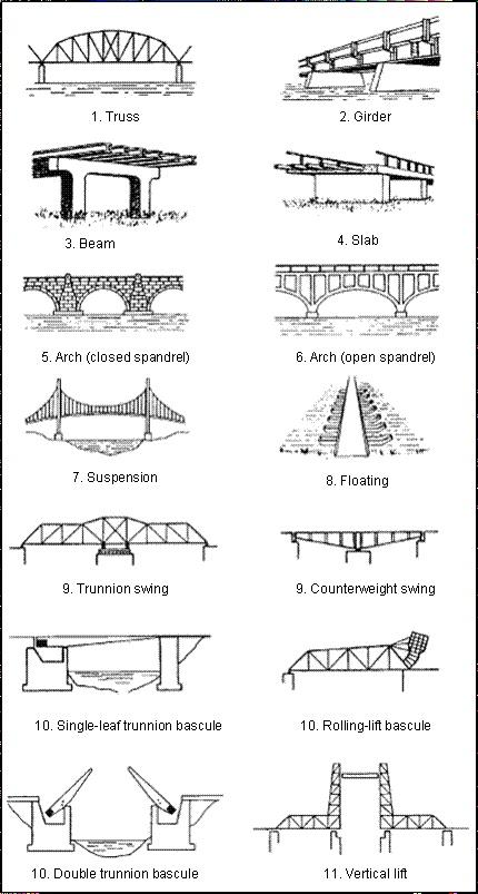 different types different types bridges. Black Bedroom Furniture Sets. Home Design Ideas