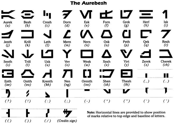 """El Aurebesh fue un sistema de escritura de uso general para representar idioma Básico Galáctico Estándar. El nombre proviene de la combinación de las primeras dos letras Aurek y Besh, de la misma manera que el término alfabeto procede de """"alfabeta"""" las dos primeras letras griegas alfa y beta. El Aurebesh se podía escribir de izquierda a derecha y de arriba a abajo. Todas las letras son del mismo tamaño relativo, aunque en ocasiones eran símbolos de volteados para denotar la mayúscula. El..."""