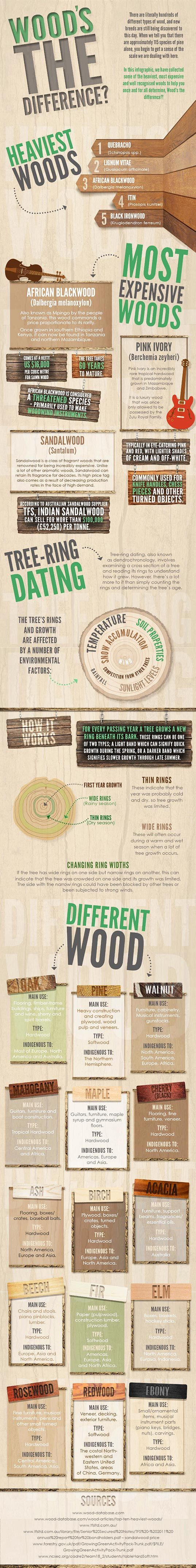 wood, infographic, wood types, #woodtypes infographic, #greendesign, sustainable design,#woodfurniture, wooden furniture Wood's the Difference  http://inhabitat.com/infographic-woods-the-difference/