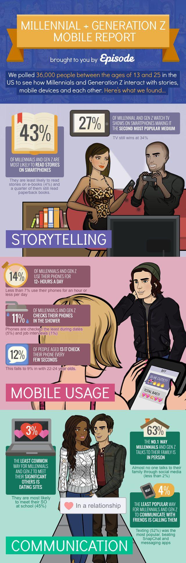 Pocket Gems, maker van mobiele games, is nagegaan op welke wijze millennials en Generatie Z mobiel hanteren. Niet minder dan 36.000 Amerikaanse jongeren werden ondervraagd. Een paar interessante statistieken: 43 procent van deze categorie leest boeken en verhalen op smartphones.