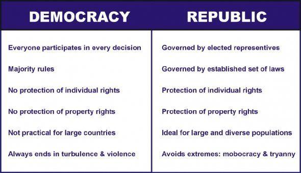 Democracy Vs Republic  Biography Inc    Politics And