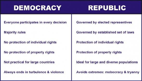 What is the difference between Democracy and Dictatorship?