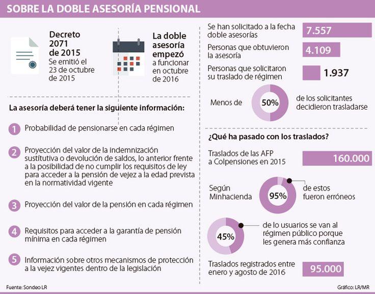 En dos meses, 4.109 cotizantes obtuvieron la doble asesoría pensional