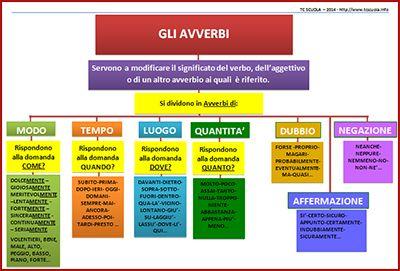 mappa concettuale avverbi - Cerca con Google