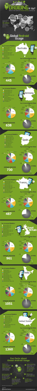 Android popularidad