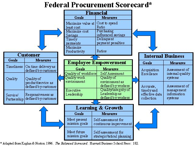 summary of balanced scorecard The balanced scorecard (bsc) has developed as a very useful  in summary,  the bsc suffers from a remarkable tyrannical regime, based on.
