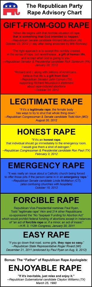 """I am Canadian but am shocked at what the Republicans are saying...perhaps they do not understand the definition of """"rape"""""""