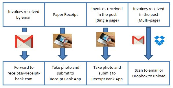 I have lots of bills and invoices, how will I use Receipt Bank - email invoices