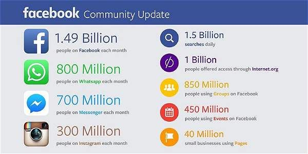 Messenger ha sido unos de los servicios con mayor crecimiento.