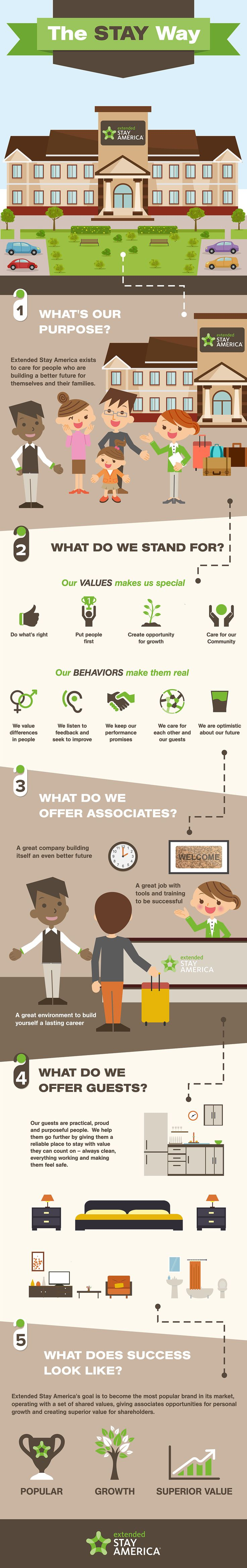 PS_Designs - The Stay Way Infographic