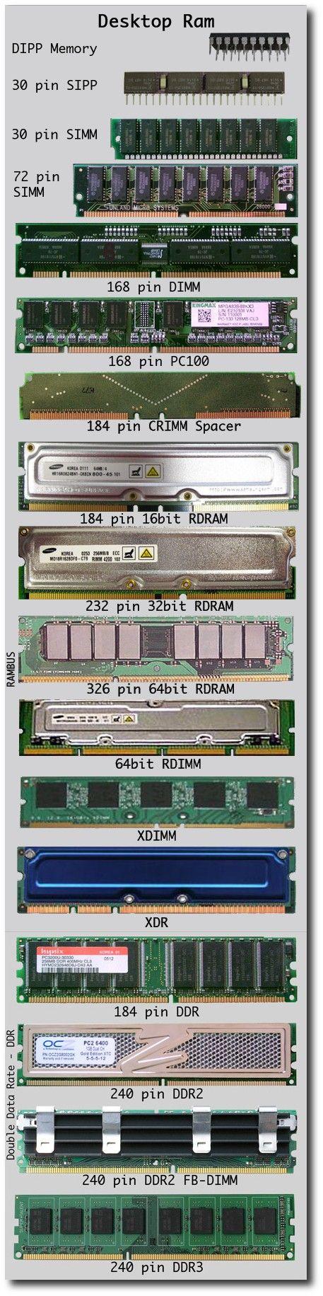 computer hardware chart (desktop ram)