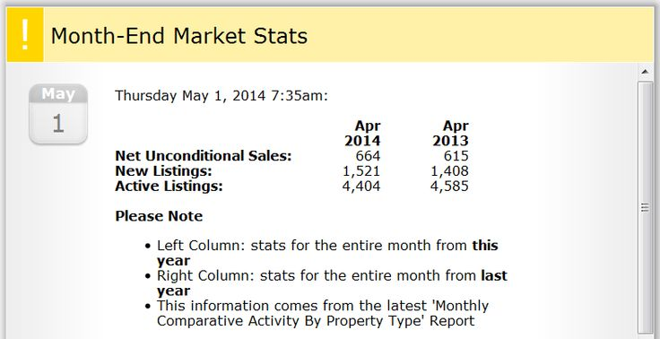 "Victoria BC Real Estate Market Summary for April 2014  ""We're at an interesting time of the year for local real estate; spring is traditionally a busy season and I think the market is headed in the right direction,"" Victoria Real Estate Board President Tim Ayres says. ""Pricing is stable, inventory is at a good level, and we're in balanced market territory which is good for both buyers and sellers."""