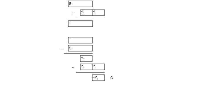What Every Computer Scientist Should Know About Floating-Point Arithmetic
