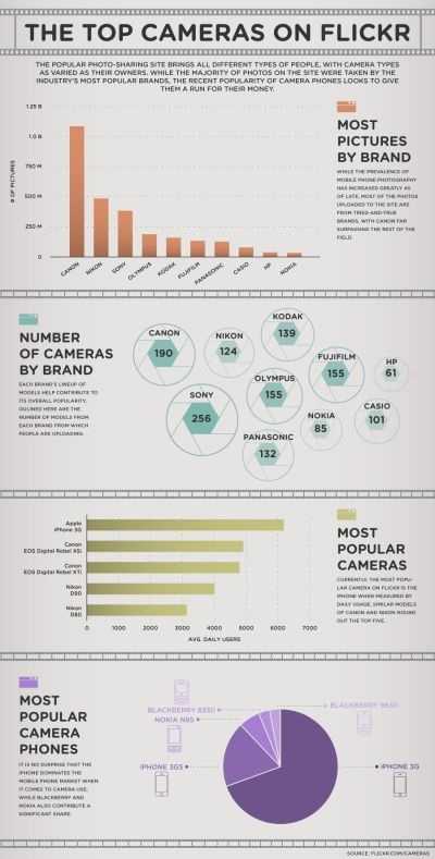 top cameras on flickr #infographics