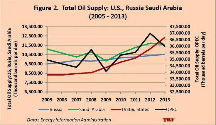 Total Oil Supply_U.S., Russia Saudi Arabia 2005-2013