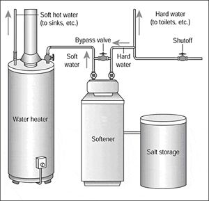 Home Water Treatment Introduction Home Water Treatment