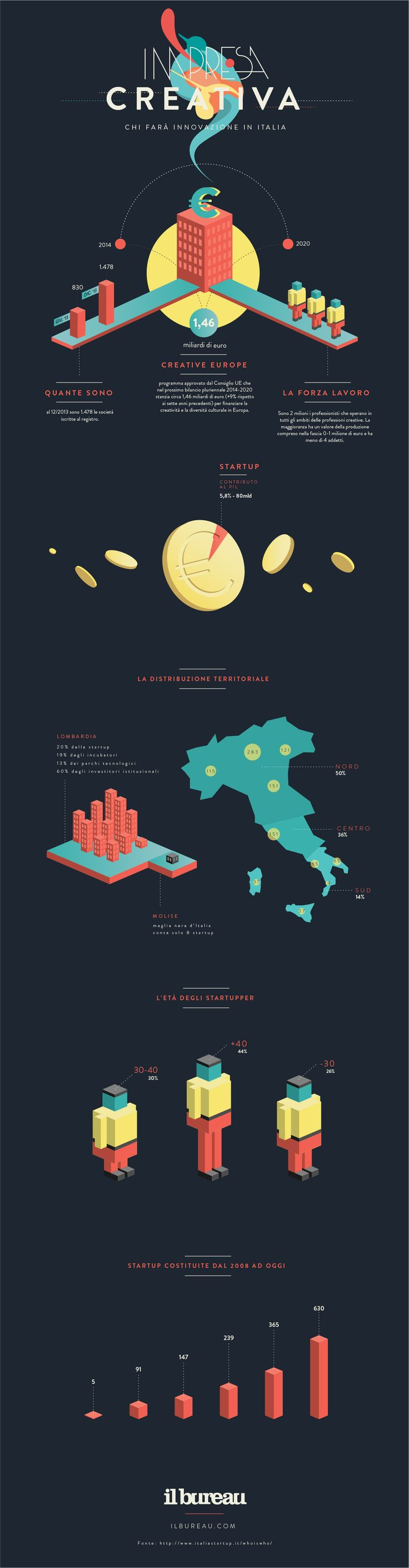 Start-up e impresa creativa in Italia