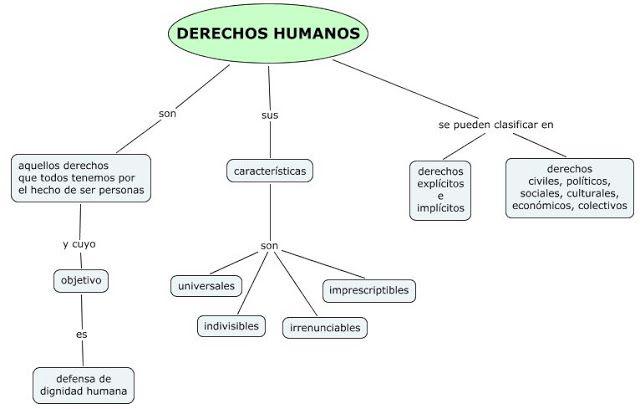 E-Cívica 3º: Derechos Humanos: mapa conceptual