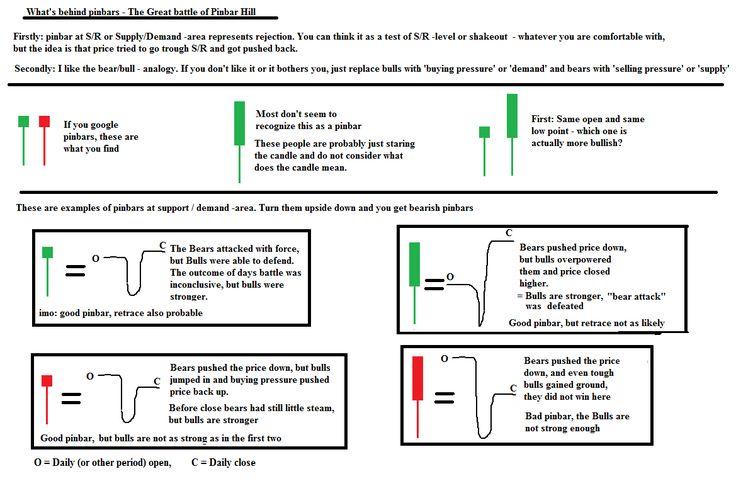 Forex candlestick chart