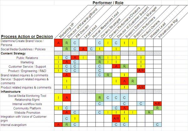 Raci Chart Template