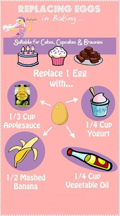 Egg Substitutions in Baking-replace 1 egg with either 1/3 c applesauce; 1/4 cup yogurt; 1/2 mashed banana; or 1/4 cup veg oil when baking cakes, cupcakes and brownies.