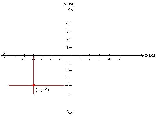 Best 25+ Cartesian coordinates ideas on Pinterest Equation of - cartesian graph paper