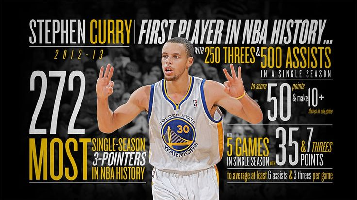 Stephen Curry Establishes New NBA Single-Season Three-Point Record | THE OFFICIAL SITE OF THE GOLDEN STATE WARRIORS