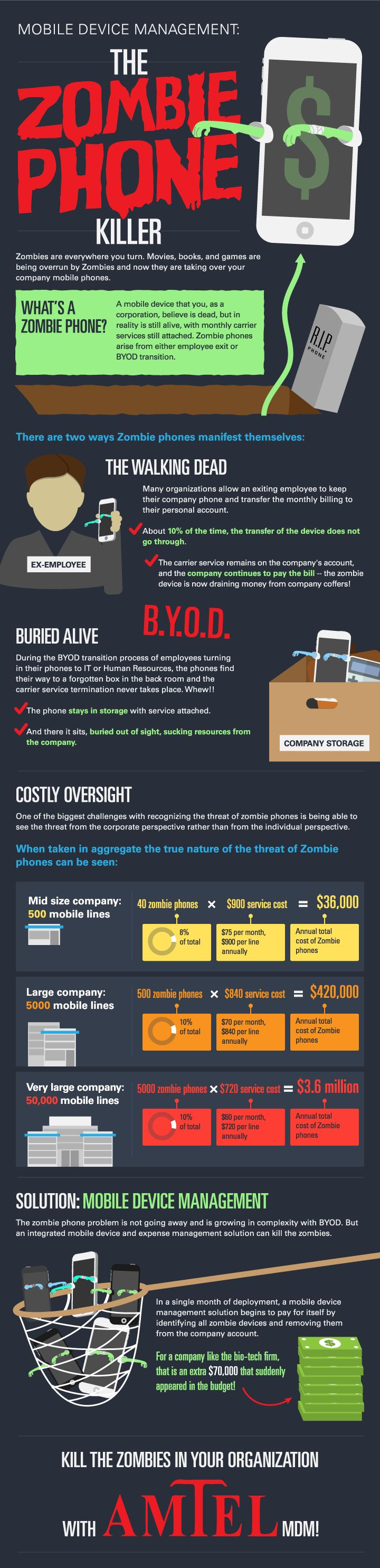 Mobile Device Management: The Zombie Phone Killer #Infographic #Zombies