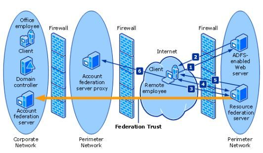 Office 365 and ADFS .. Active Directory Federation Service Installation