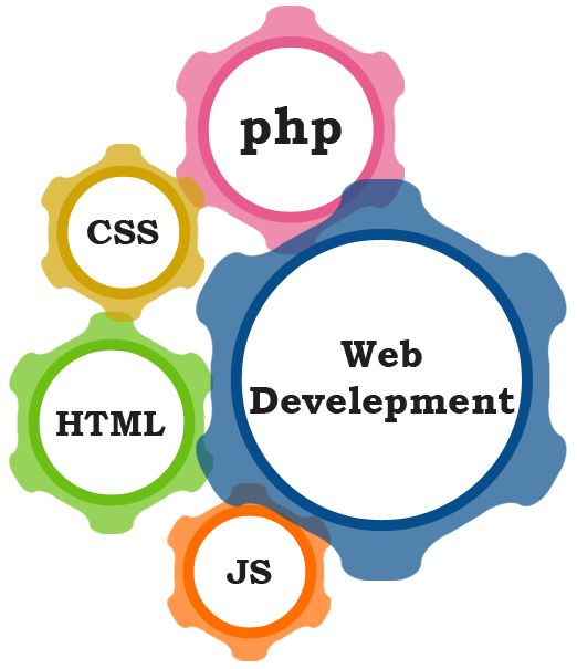 Scorpio Technologies is one of the finest web development companies in Bhubaneswar serving for over 10 years. We offer new and innovative Web services, a wide range of Internet & Web related technology solutions in Bhubaneswar.