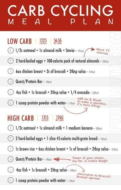 Ketogenic Diet Meal Plan Keto Diet: Carb Cycling, Carb Cycling Meal