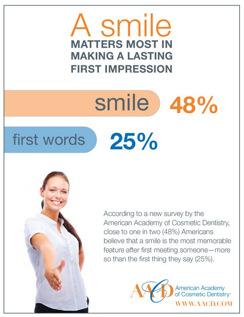 LEVERAGE YOUR GREATEST ASSET WHEN MAKING A FIRST IMPRESSION - YOUR SMILE!!!  Did you know.....Close to one in two (48%) people believe that a smile is the most memorable feature after first meeting someone – more so than the first thing a person says (25%). Those ages 50+ are more likely than their 18-49 year-old counterparts (52% vs. 45%) to remember a smile when first introduced to someone.  *American Academy of Cosmetic Dentistry.