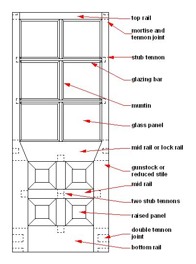 The Parts Of A Joiner Made  Traditional Timber Door