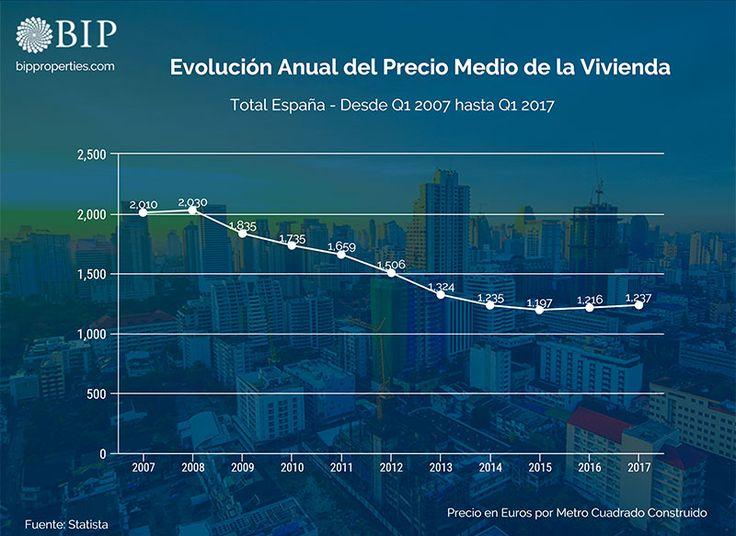 Evolución anual del precio medio de la vivienda en España. Datos desde el primer cuatrimestre del 2007 hasta el primer cuatrimestre del 2017.