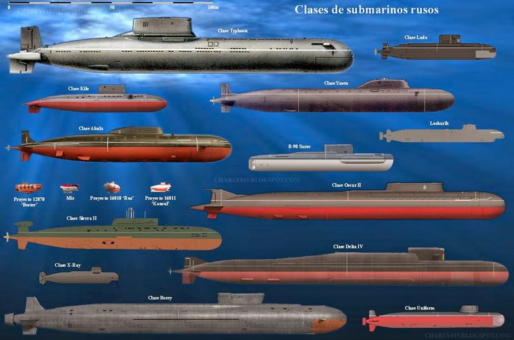 Submarine classes - Russian