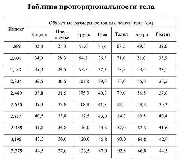 😉Узнайте, насколько пропорционально ваше тело  Для расчета оптимальных параметров тела существует интересная методика, приведенная в литературе Дж. Вейдером.👍 Механика расчета следующая: получаем коэффициент развития тела и ищем его толкование в приведенной таблице. Для получения коэффициента включите калькулятор и: 1) разделите свой рост в сантиметрах на 2.5 2) разделите свой вес в килограммах на 0.4536 3) разделите второй результат на первый. Это и будет вашим коэффициентом. ⌛Приглашаем…