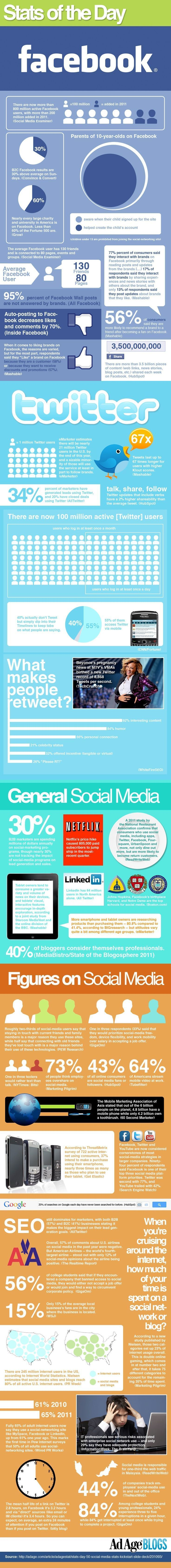 ▶◀の☀ Infographic: 50 Hot New Social-Media Stats from 2011