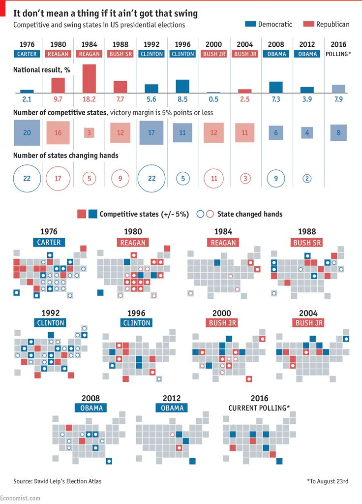6d21b6b549b8c87ce58273317df700e2 the economist america election 8 best graphis diagrams images on pinterest data visualization Basic Electrical Wiring Diagrams at bayanpartner.co