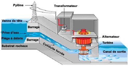 énergie hydraulique fonctionnement | énergies hydraulique.