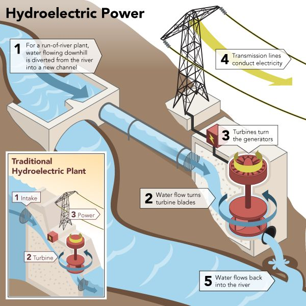 Hydroelectric Energy Flow Chart