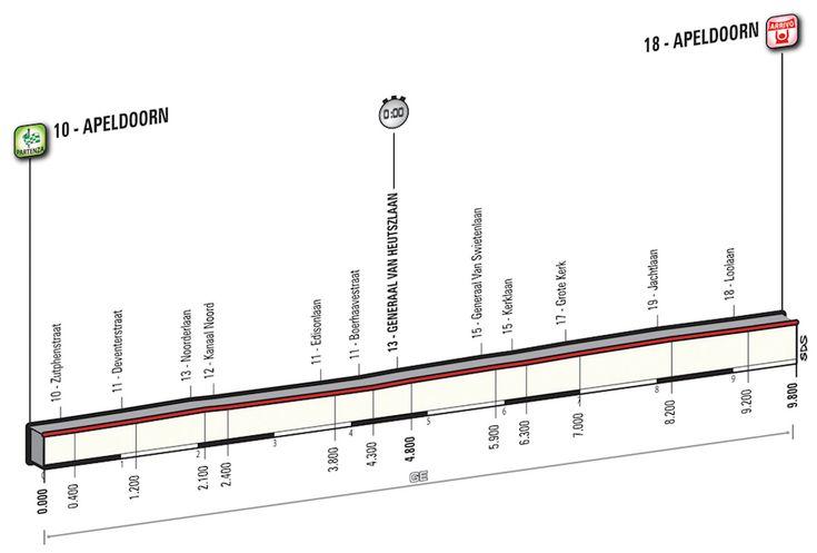 GIRO D'ITALIA – Il Giro prende il via oggi con una Cronometro Individuale di 9,8 km