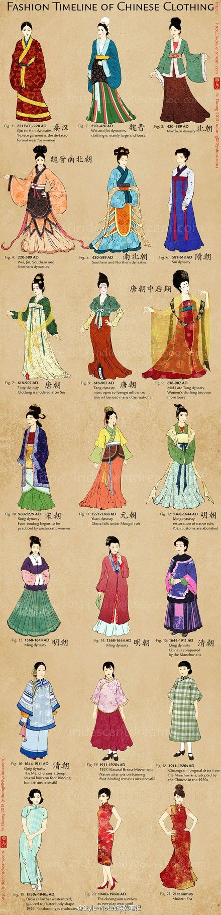 Fashion timeline for Chinese clothing! ^^