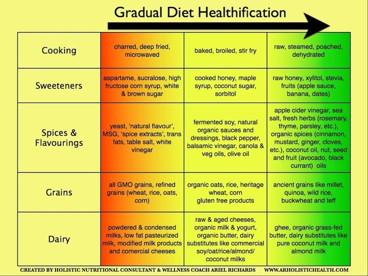 How To Make Healthier Food Choices (No Drastic Changes Required!)