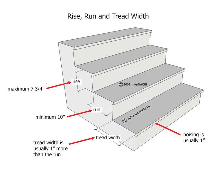 Rise, Run, And Tread Width