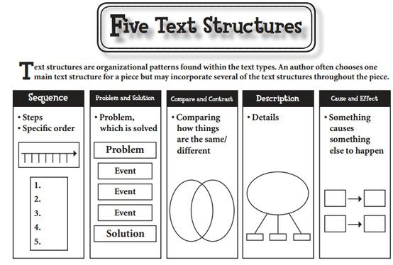 Five Text Structures of Informational Text and the types of graphic organizers used with each type. These will help students better understand the different text structures easier.