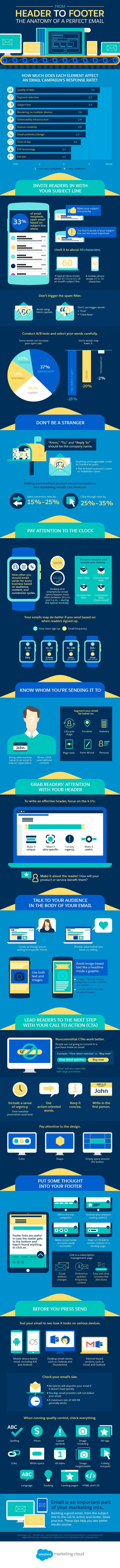 How to Create the Perfect Email Newsletter Campaign [Infographic]