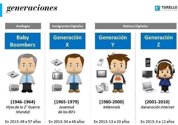 Las generaciones X, Y y Z: O te adaptas o mueres