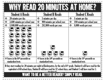 FREE! Why Read 20 Minutes Poster English and Spanish from Stuff Students Say and Other Classroom Treasures on TeachersNotebook.com -  (4 pages)  - This poster will remind families why it's important to read!