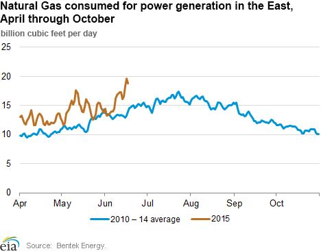 Natural Gas consumed for power generation in the East, April through October   #forex #Nasdaq #stocks #Watches #news #charts #tips  #stockmarket