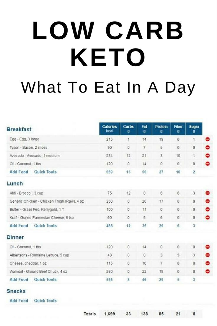 Low Carb Keto 7 Day Meal Plan | Ketogenic Diet | 7 day ...
